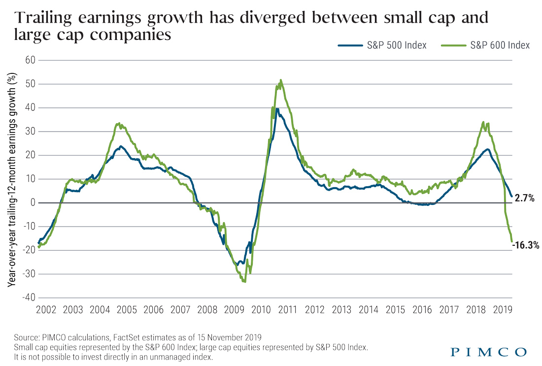 Trailing earnings growth has diverged between small cap and large cap companies chart