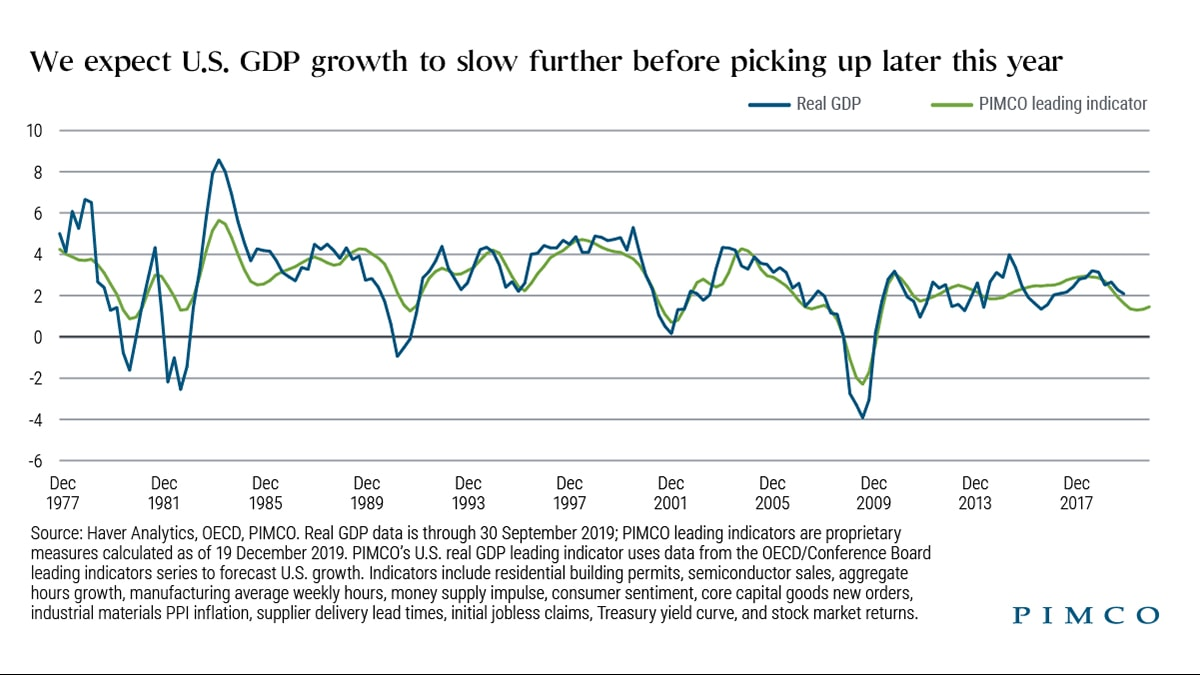 We expect U.S. GDP growth to slow further before picking up later this year