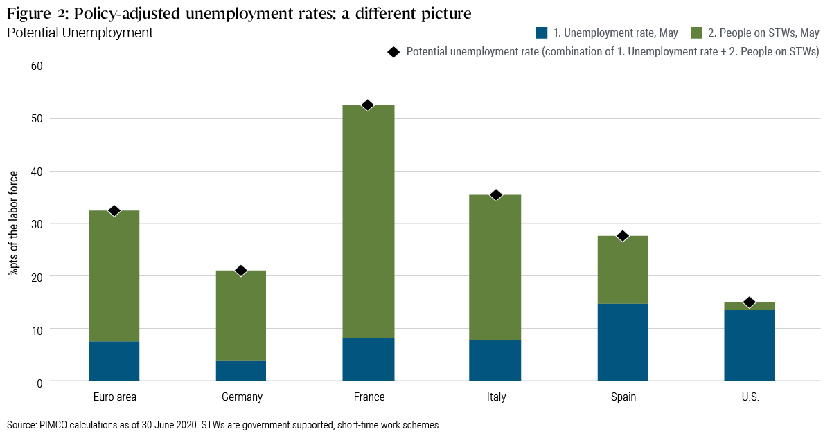 Figure 2: Policy-adjusted unemployment rates show a different picture across Europe and U.S.