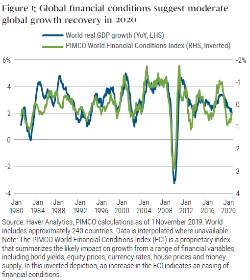 Figure 1 shows a graph of world year-over-year GDP growth superimposed with an inversion of the PIMCO World Financial Conditions Index (FCI), from 1980 through 2020. The two lines roughly track each other. The graph shows GDP and FCI lines meeting in up 2020, with growth diminishing toward 2% in 2020, and the inverted FCI rising from 1% towards zero.