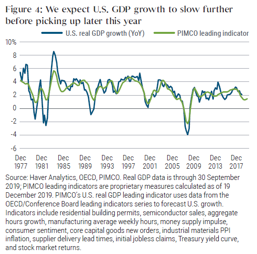 Figure 4: We expect U.S. GDP growth to slow further before picking up later this year