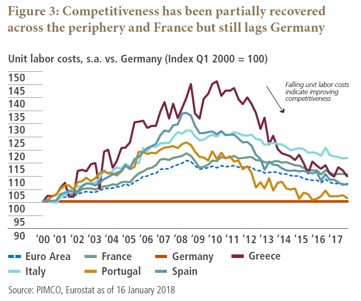 Competitiveness has partially been recovered in the periphery and France but still lags Germany