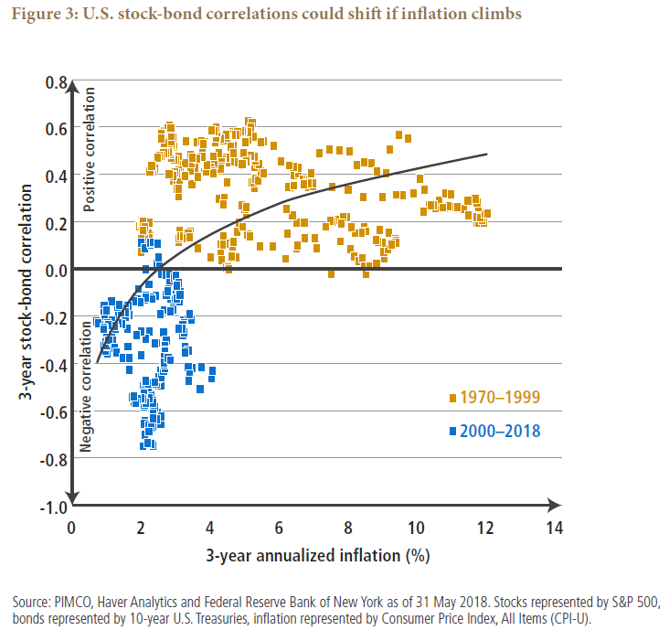 Asset Allocation Outlook Figure 3: U.S. stock-bond correlations could shift if inflation climbs