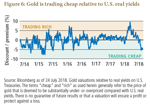 Asset Allocation Outlook Figure 6: Gold is trading cheap relative to U.S. real yields