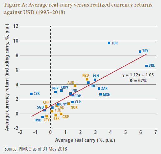Asset Allocation Outlook Figure A: Average real carry versus realized currency returns