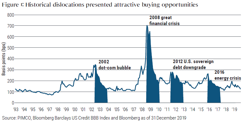 Figure 1: Historical dislocations presented attractive buying opportunities