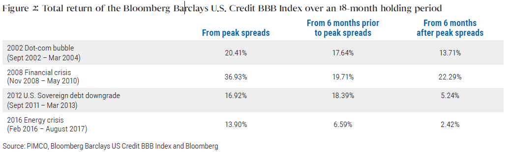 Figure 2: Total return of the Bloomberg Barclays U.S. Credit BBB Index over an 18-month holding period