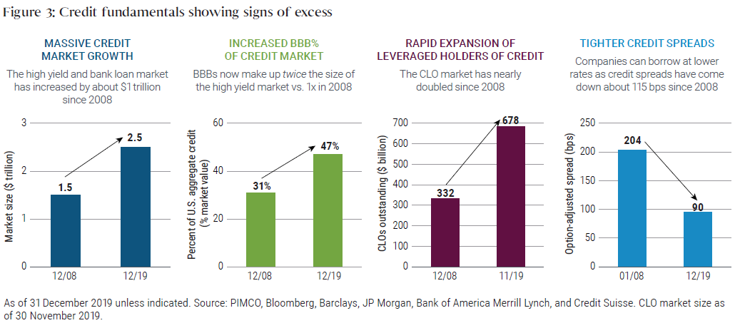 Figure 3: Credit fundamentals showing signs of excess