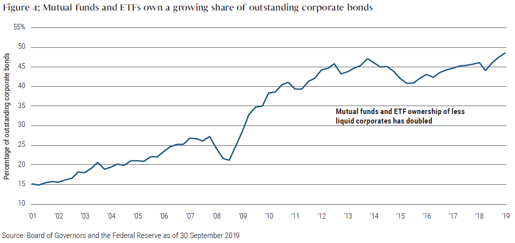 Figure 4: Mutual funds and ETFs own a growing share of outstanding corporate bonds