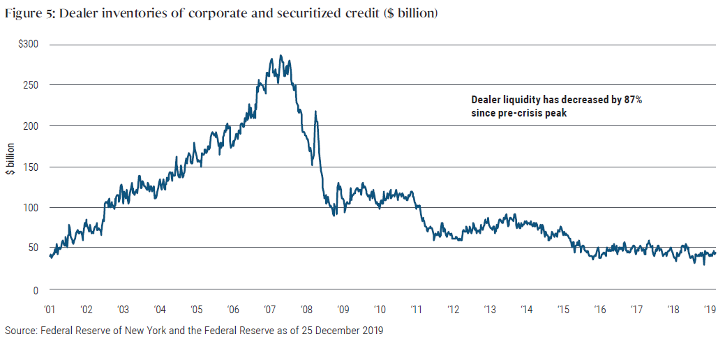 Figure 5: Dealer inventories of corporate and securitized credit ($ billion)