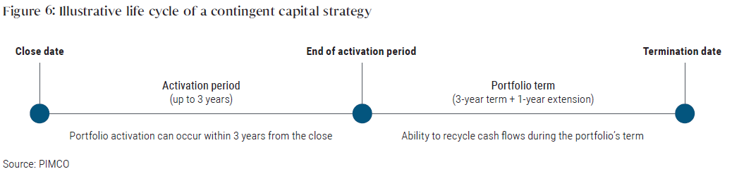 Figure 6: Illustrative life cycle of a contingent capital strategy