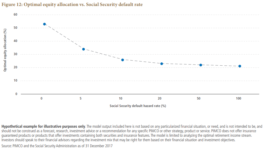 Optimal equity allocation vs. Social Security default rate Chart