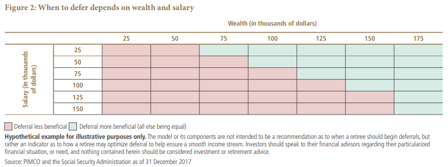 When to defer depends on wealth and salary Chart
