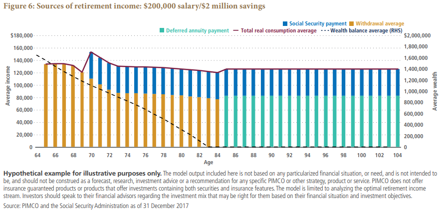 Sources of retirement income: $200,000 salary/$2 million savings Chart