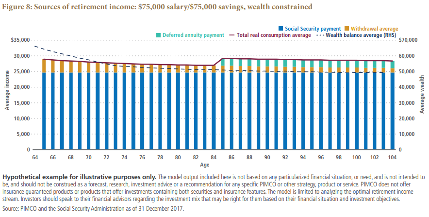 Sources of retirement income:  $75,000 salary/$75,000 savings, wealth constrained Chart