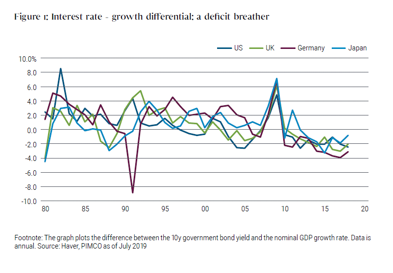 Interest rate - growth differential: a deficit breather