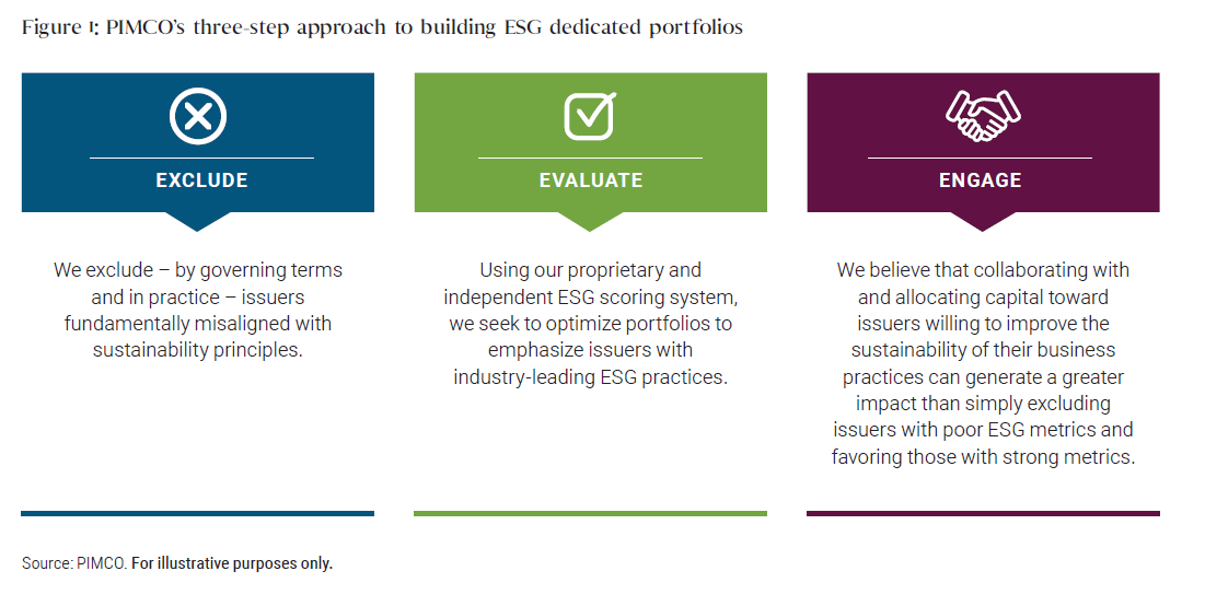EXCLUDE  We exclude – by governing terms and in practice – issuers fundamentally misaligned with sustainability principles. EVALUATE  Using our proprietary and independent ESG scoring system, we seek to optimize portfolios to emphasize issuers with industry-leading ESG practices. ENGAGE  We believe that collaborating with and allocating capital toward issuers willing to improve the sustainability of their business practices can generate a greater impact than simply excluding issuers with poor ESG metrics and favoring those with strong metrics. Source: PIMCO. For illustrative purposes only.