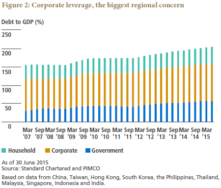 Rising Leverage in Emerging Asia Where Is It Headed | PIMCO