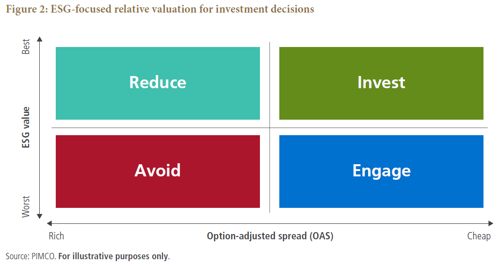 ESG-focused relative valuation for investment decisions