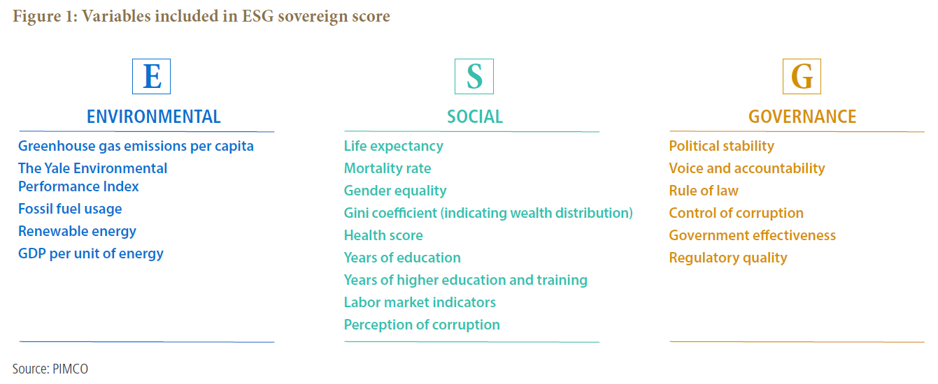 ESG scoring framework for sovereign bonds