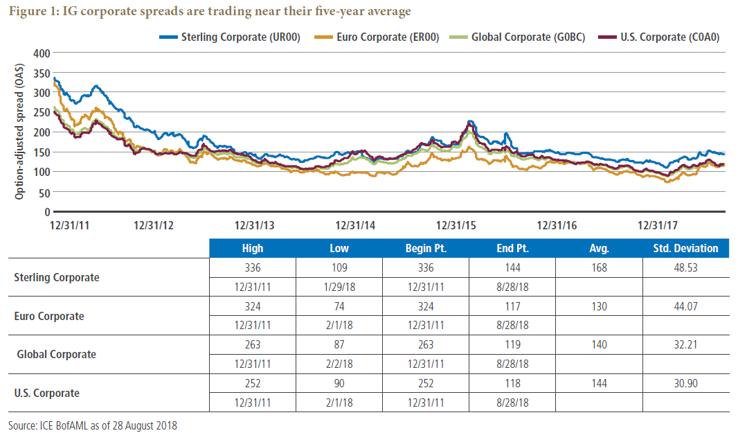 Figure 1: IG corporate spreads are trading near their five-year average