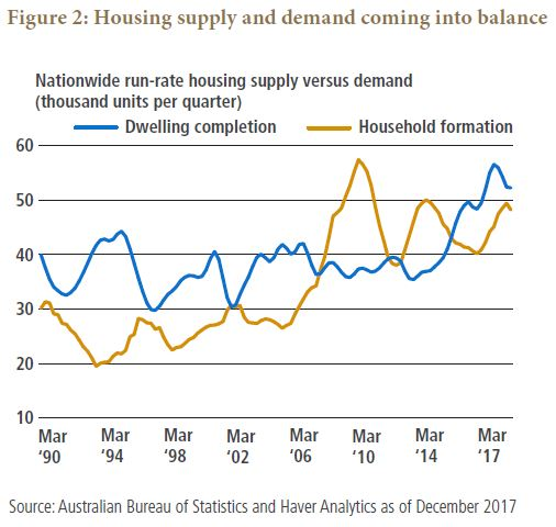 Australian Housing: Continued Declines Weigh on Economy – PIMCO