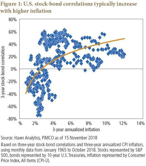 U.S. stock-bond correlations typically increase