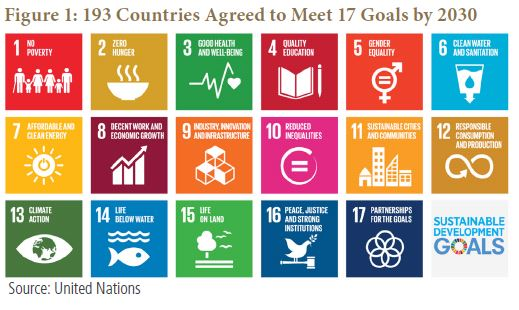 193 Countries Agreed to Meet 17 Goals by 2030