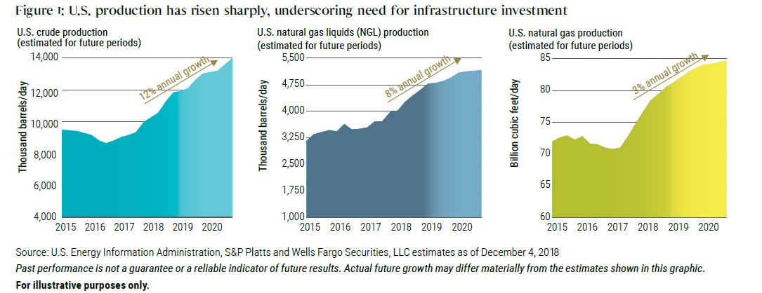 U.S. production has risen sharply, underscoring need for infrastructure investment