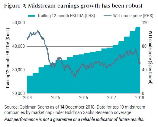 Midstream earnings growth has been robust