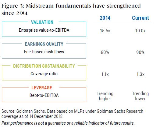 Midstream fundamentals have strengthened