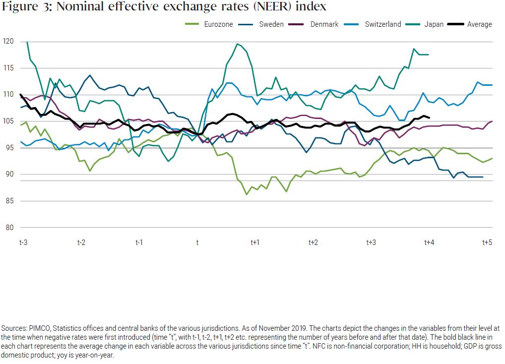 Figure 3: Nominal effective exchange rates (NEER) index