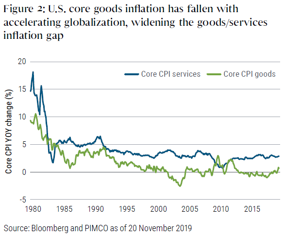 Figure 2: U.S. core goods inflation has fallen with accelerating globalization, widening the goods/services inflation gap