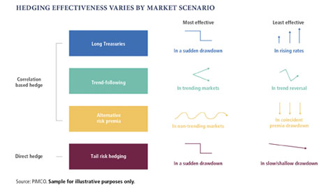 Hedging for Different Market Scenarios