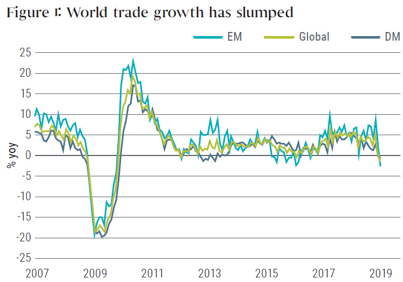 Figure 1 shows a line graph of year-over-year growth of world trade for emerging, global, and developed markets, from 2007 to year-end 2018. The three metrics roughly track each other over time, with all of them falling from as high as 10% to zero during 2018. Values at year-end 2018 mark the bottom a range of 10% to negative 2%, which began around 2011. The graph also shows growth rates were as low as negative 20% in 2009, and as high as plus 20% in 2010.