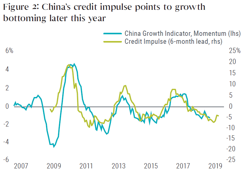 Figure 2 is a line graph that shows the China momentum growth indicator superimposed with the country's credit Impulse, from 2007 to 2019. The two variables, which are defined in the note below the chart, roughly track each other over the period. The credit impulse shows a slight upward turn in 2019, moving up from a low of about negative 8% to negative 5%, still near the bottom of its range for the last nine years on the chart. The growth indicator in late 2018 was around negative 1%, inside of a range of roughly 2% to negative 2% over the last nine years.
